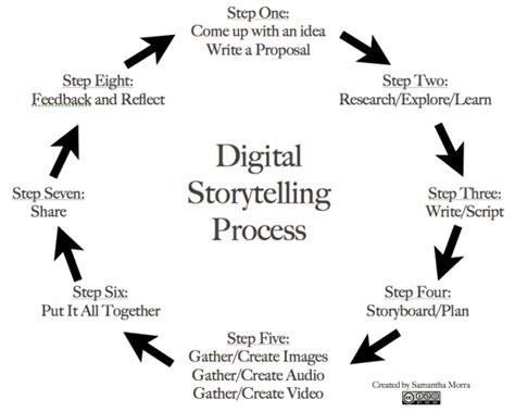 digital storytelling form and content books educational uses of digital storytelling