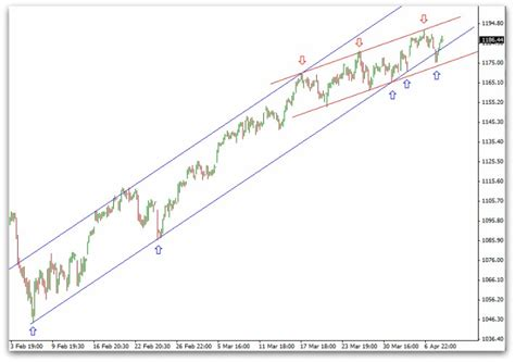 Drawing Channels by How To Draw Trend Lines Technical Analysis Fundamentals