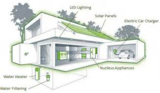 Leed Certified Home Plans Dunedin Eco To Be The Leed Certified Net Zero Energy Townhome Development In Us