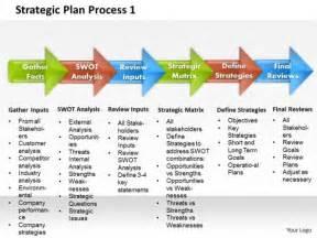 strategic plan process 1 business powerpoint presentation