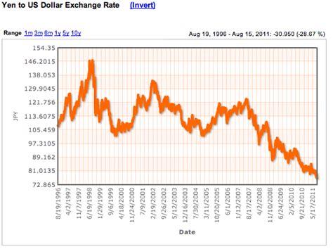 currency converter yen to dollar japanese yen to us dollar exchange rate