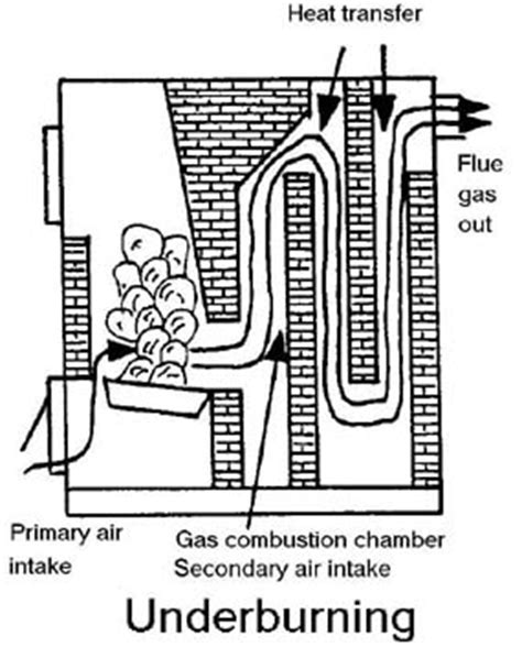 plans  wood gasification boiler  woodworking