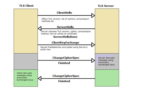 A To T Ls by Ssl Tls