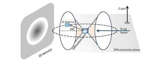 analysis of x ray powder diffraction pattern openstax cnx physical methods in chemistry and nano science
