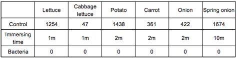 vegetables 2013 summary tech data