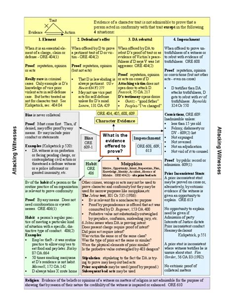 character evidence flowchart character evidence chart evidence witness