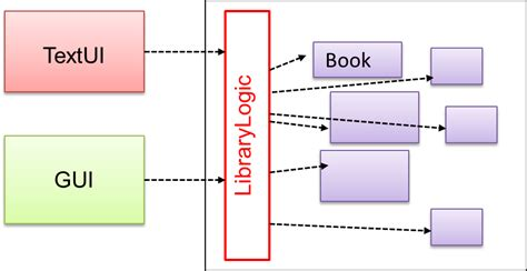 software design pattern library seforsdl software design patterns