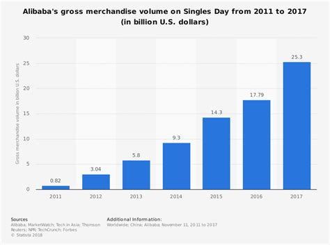 alibaba singles day alibaba s singles day sales smashes records once again