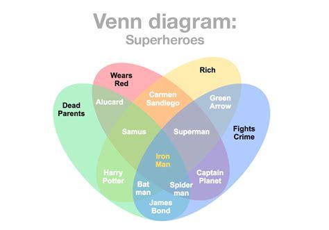 Free Venn Diagram Maker