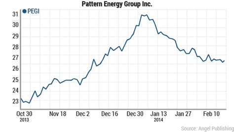 pattern energy canada it s time to buy solarcity nasdaq scty
