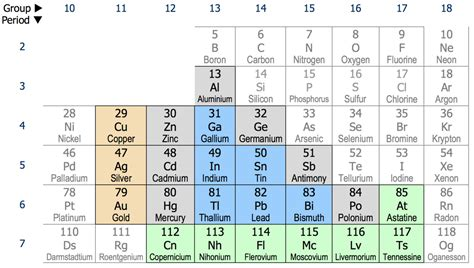 Silver Abbreviation Periodic Table by Post Transition Metal