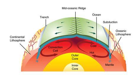movement of lithospheric plates diagram mantle convection drives plate tectonics