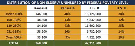 supplement u kansas health insurance coverage