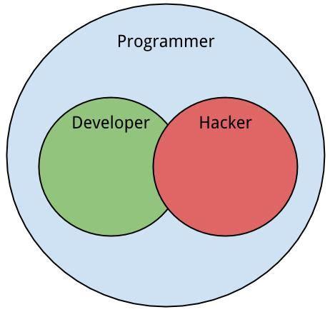 Definisi Programmer beda programmer dan hacker wartakita