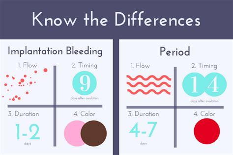 pregnancy spotting color image result for implantation bleeding vs period pictures