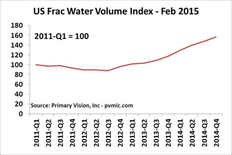 Us Records Index Volume 2 Frac Water Vision Primary Vision Page 3