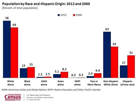 2000 to 2014 americas downward spiral race to the bottom bud census us population 2060 business insider