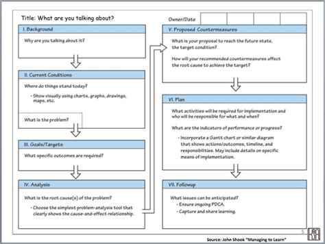 problem solving template coaching for improvement using a3 thinking for personal