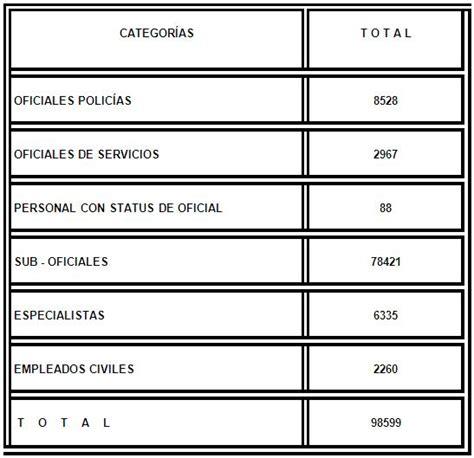 sueldo de la policia ecuador 2016 best movie listado ascensos policia bonaerense 2016