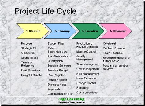 project phases template management march 2010