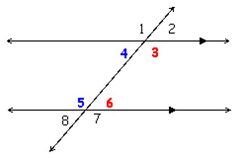 Same Side Interior Angles by Angle Relationships Toolkit