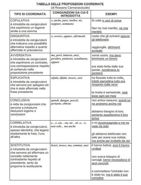 diversi analisi grammaticale tuttoprof analisi periodo tabella delle coordinate