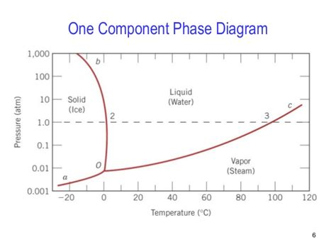 what is a phase diagram phase diagrams