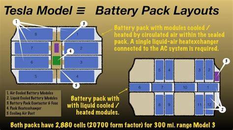Tesla Battery Pack Size Tesla Model 3 Wins On Innovative Simplicity Tesla Motors