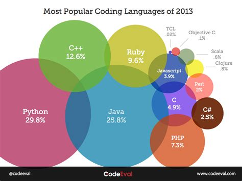 most best mobiware most popular programming languages of 2013