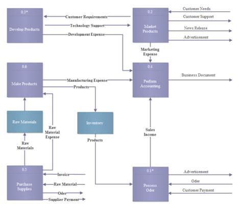 Exle Of Software Diagrams Data Flow Diagram Template