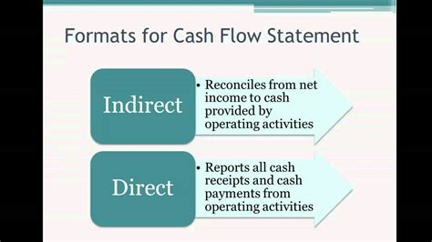 cash flow format direct and indirect method 12 1 cash flow statement direct vs indirect method youtube