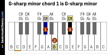 basicmusictheory.com: G-sharp minor chords G Sharp Minor Chord Piano