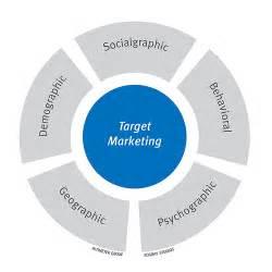 Target Market Identifying The Target Market