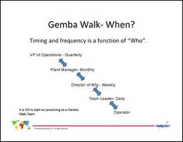 gemba walk overview