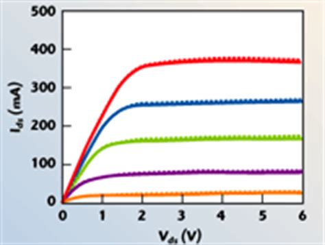 mos diode iv curve the importance of sweep rate in dc iv measurements