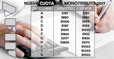 monto salarial en anses upsra salario 2016 autos post