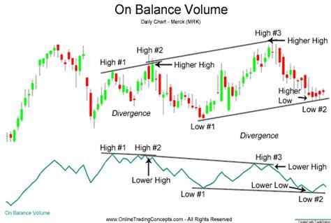 balance balance volume 1 books on balance volume obv technical analysis