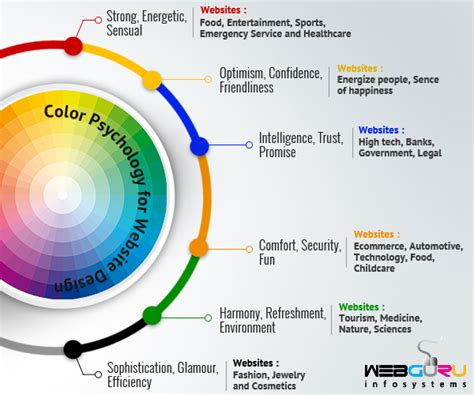 color theory and using text to design web pages the importance of color theory in website design
