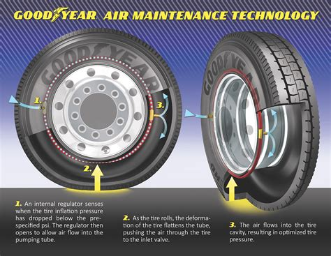 Self Inflating Tires Research Papers by Goodyear Self Inflating Tire Technology Official Specs Pictures Digital Trends