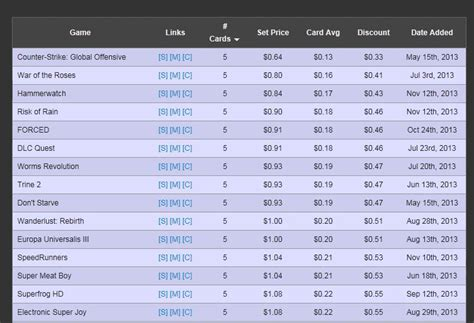 G2a Gift Card Gamestop - free steam money codes unused steam wallet code generator