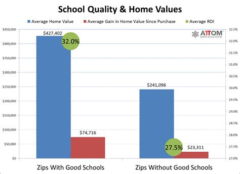 home values higher in zip codes with schools