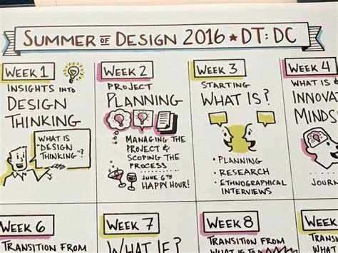 design thinking dc design thinking dc dt dc twitter