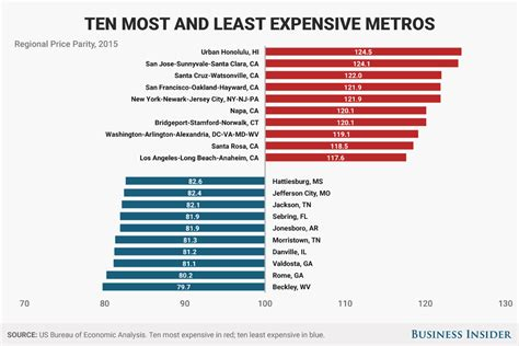 least expensive cities in the us most and least expensive places in america regional price