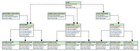 data model template enterprise data modeling tutorial learndatamodeling