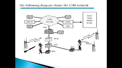 mobile communication system what is gsm global system for mobile communication