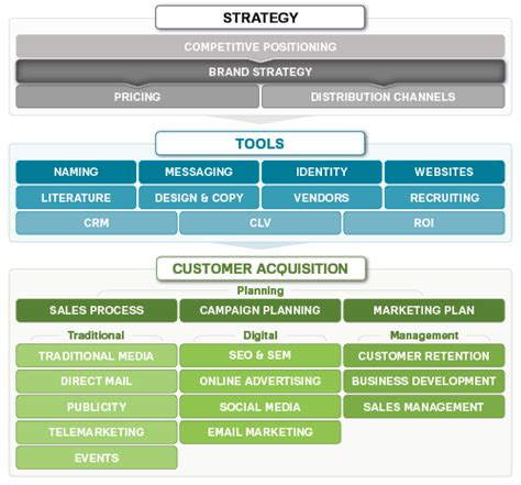 brand management plan template brand strategy marketing mo