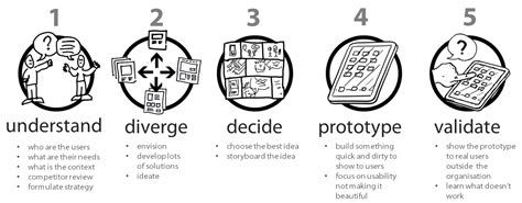 design thinking sprint a product design toolkit a sprint through google s