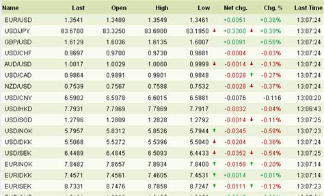 Currency Chart by Forex Rates Forex Rates