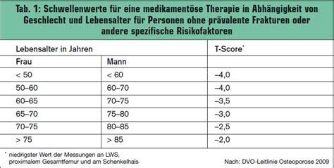 amh wert tabelle alter individuelle therapie der postmenopausalen osteoporose