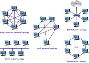 network topologies diagram network topologies network